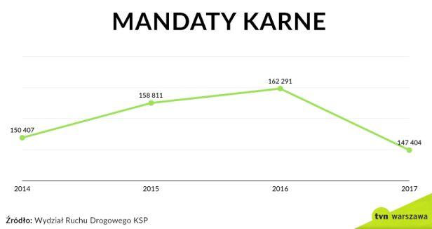 Mandaty karne w latach 2014-2017 tvnwarszawa.pl
